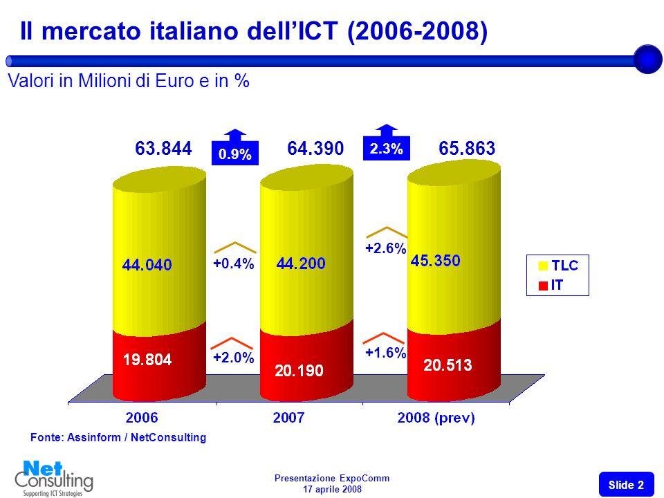 Presentazione ExpoComm 17 aprile 2008 Slide 1 Dimensioni e caratteristiche
