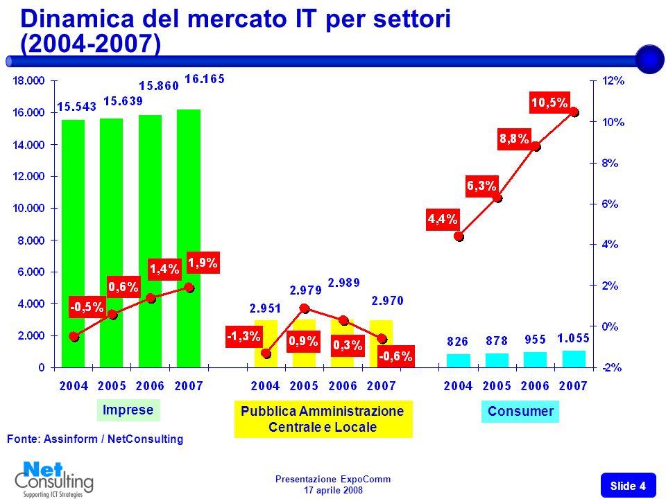 Presentazione ExpoComm 17 aprile 2008 Slide 3 Il settore dellICT in Italia (2003-2007) Fonte: Confindustria Servizi Innovativi e Tecnologici (2008) ITTLCICT