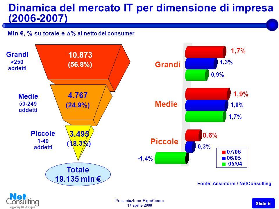 Presentazione ExpoComm 17 aprile 2008 Slide 4 Dinamica del mercato IT per settori (2004-2007) Fonte: Assinform / NetConsulting Imprese Pubblica Amministrazione Centrale e Locale Consumer