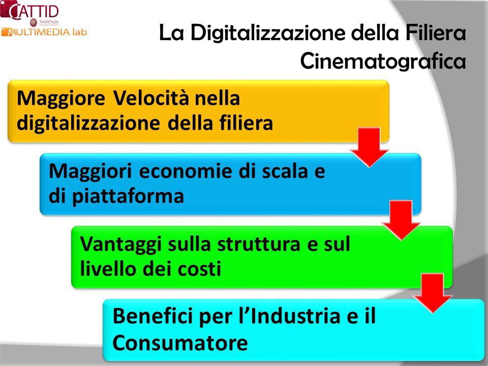 La Digitalizzazione della Filiera Cinematografica Maggiore Velocità nella digitalizzazione della filiera Maggiori economie di scala e di piattaforma V