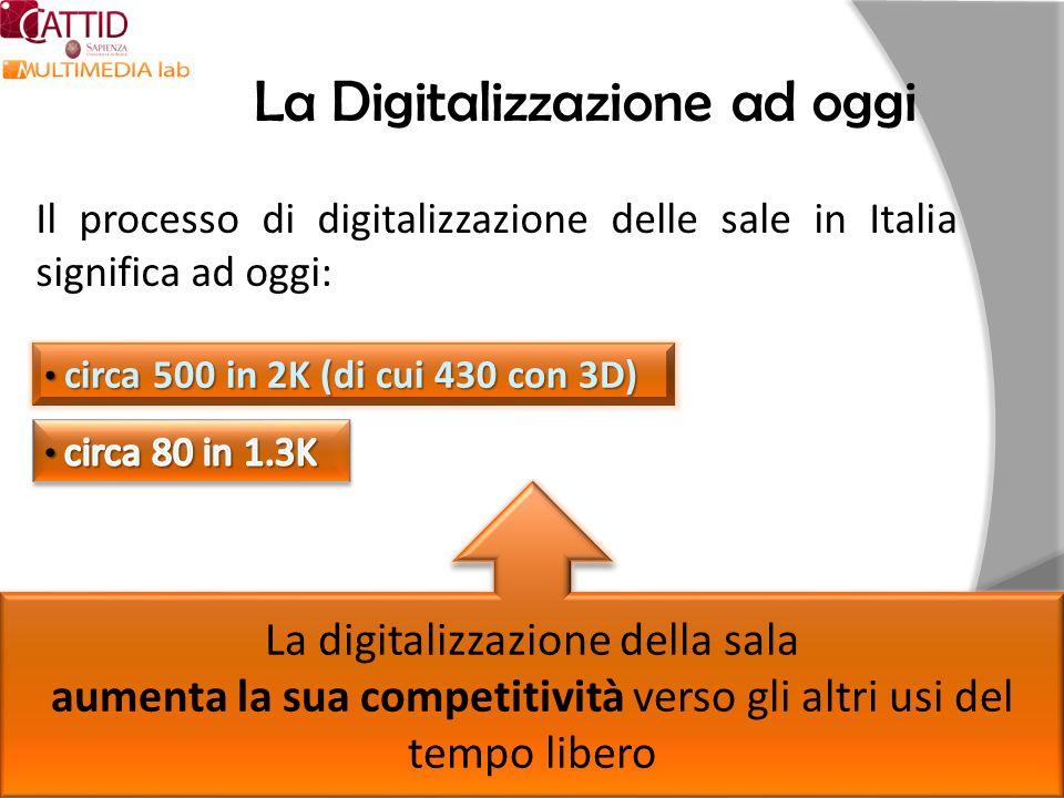 La Digitalizzazione ad oggi Il processo di digitalizzazione delle sale in Italia significa ad oggi: circa 500 in 2K (di cui 430 con 3D) circa 500 in 2