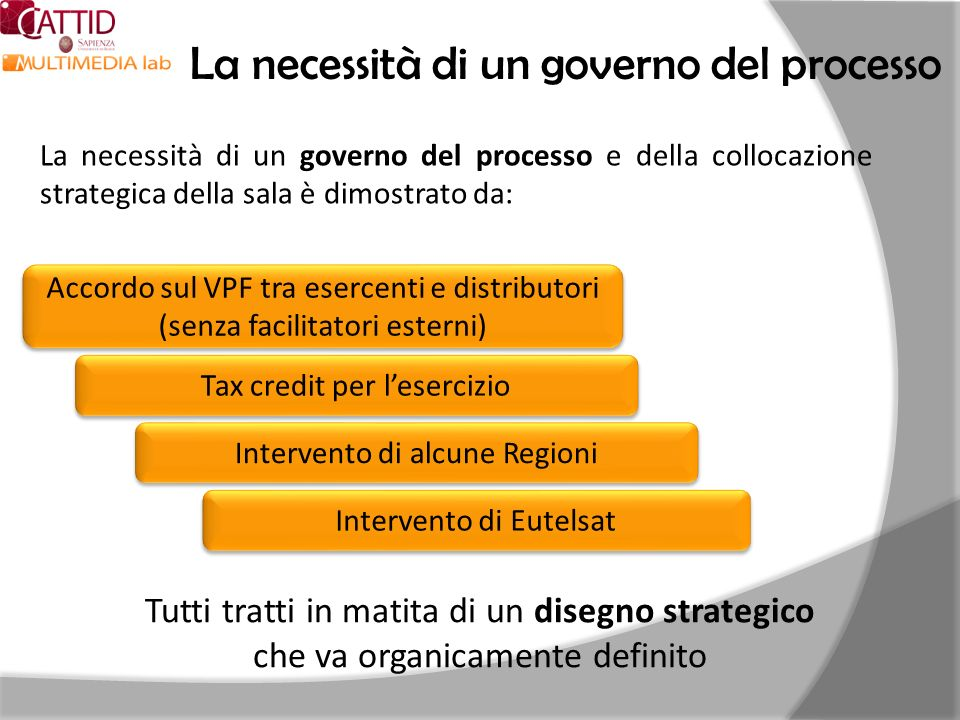 La necessità di un governo del processo Accordo sul VPF tra esercenti e distributori (senza facilitatori esterni) Tax credit per lesercizio Intervento