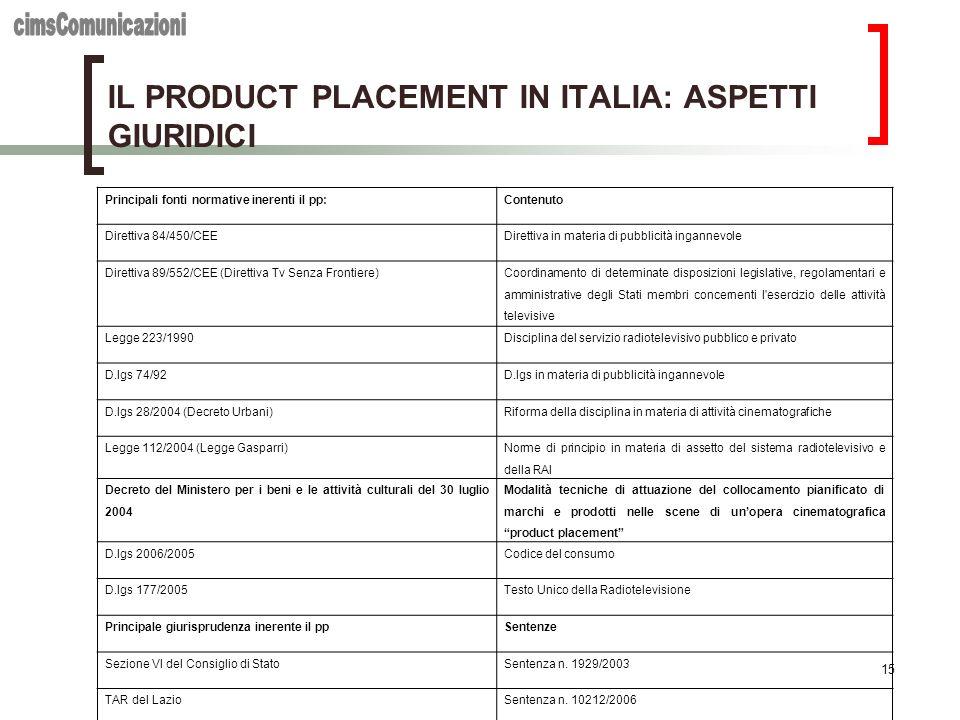 15 IL PRODUCT PLACEMENT IN ITALIA: ASPETTI GIURIDICI Principali fonti normative inerenti il pp:Contenuto Direttiva 84/450/CEEDirettiva in materia di p