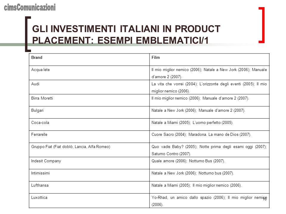 16 GLI INVESTIMENTI ITALIANI IN PRODUCT PLACEMENT: ESEMPI EMBLEMATICI/1 BrandFilm Acqua lete Il mio miglior nemico (2006); Natale a New Jork (2006); M