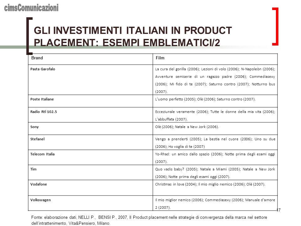 17 GLI INVESTIMENTI ITALIANI IN PRODUCT PLACEMENT: ESEMPI EMBLEMATICI/2 Fonte: elaborazione dati, NELLI P., BENSI P., 2007, Il Product placement nelle