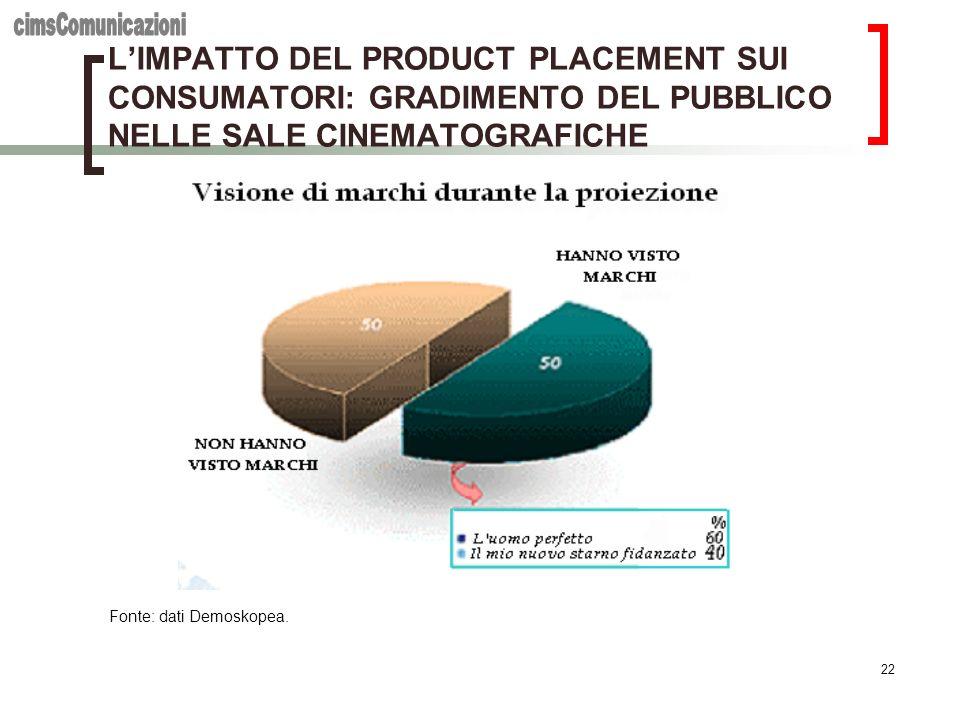 22 LIMPATTO DEL PRODUCT PLACEMENT SUI CONSUMATORI: GRADIMENTO DEL PUBBLICO NELLE SALE CINEMATOGRAFICHE Fonte: dati Demoskopea.