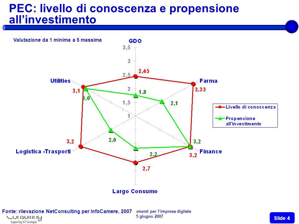 Politiche e strumenti per limpresa digitale 5 giugno 2007 Slide 3 La Guida pratica per le imprese Le aziende conoscono realmente gli strumenti che consentono la sostituzione del documento cartaceo con quello digitale.