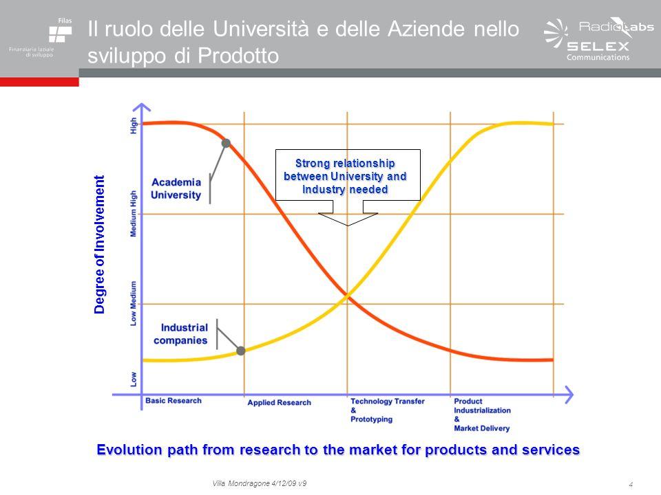 4 Villa Mondragone 4/12/09 v9 Il ruolo delle Università e delle Aziende nello sviluppo di Prodotto Evolution path from research to the market for prod
