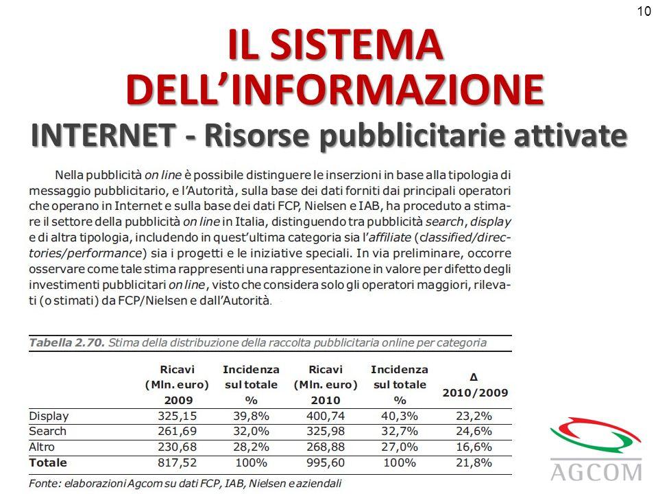 IL SISTEMA DELLINFORMAZIONE INTERNET - Risorse pubblicitarie attivate 10