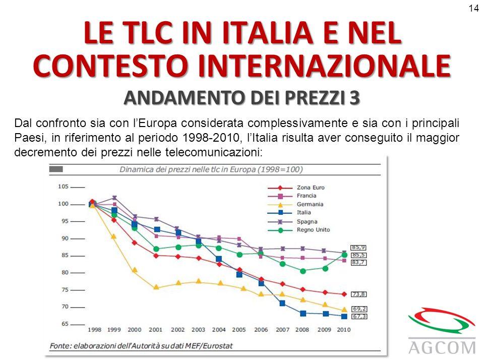 LE TLC IN ITALIA E NEL CONTESTO INTERNAZIONALE ANDAMENTO DEI PREZZI 3 Dal confronto sia con lEuropa considerata complessivamente e sia con i principali Paesi, in riferimento al periodo 1998-2010, lItalia risulta aver conseguito il maggior decremento dei prezzi nelle telecomunicazioni: 14