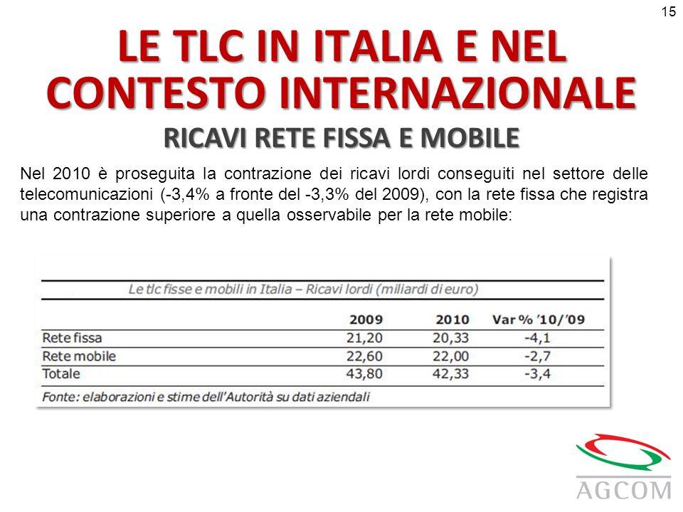 LE TLC IN ITALIA E NEL CONTESTO INTERNAZIONALE RICAVI RETE FISSA E MOBILE Nel 2010 è proseguita la contrazione dei ricavi lordi conseguiti nel settore delle telecomunicazioni (-3,4% a fronte del -3,3% del 2009), con la rete fissa che registra una contrazione superiore a quella osservabile per la rete mobile: 15