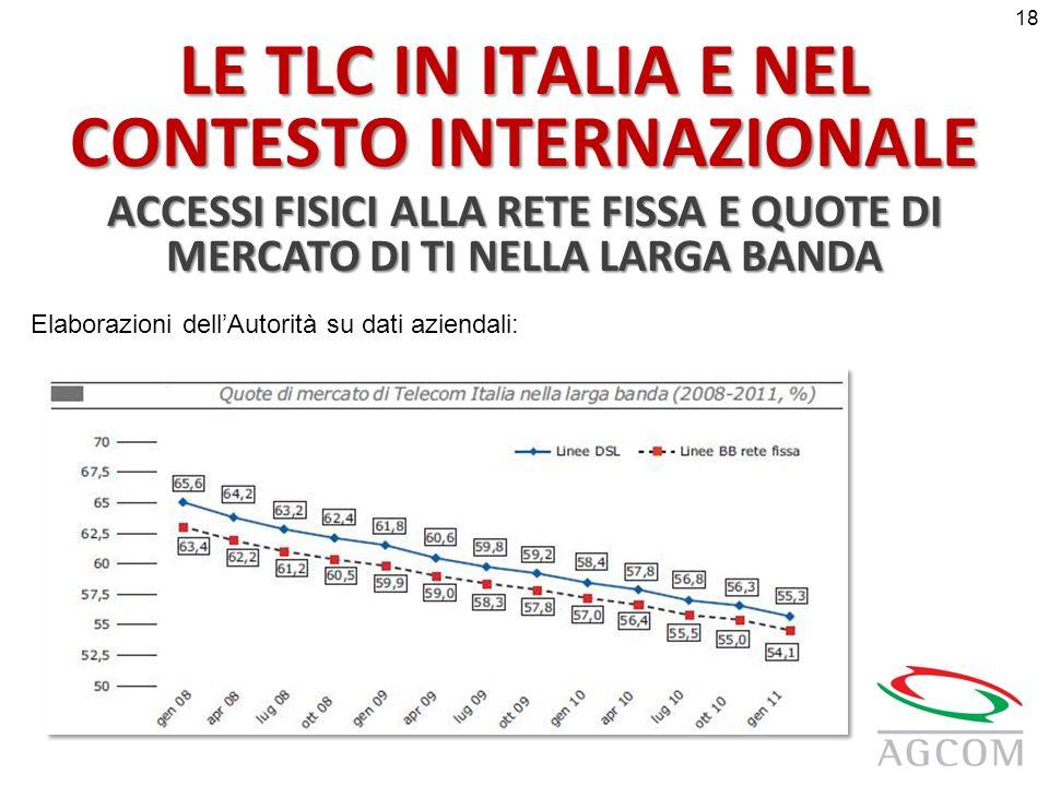LE TLC IN ITALIA E NEL CONTESTO INTERNAZIONALE ACCESSI FISICI ALLA RETE FISSA E QUOTE DI MERCATO DI TI NELLA LARGA BANDA Elaborazioni dellAutorità su dati aziendali: 18
