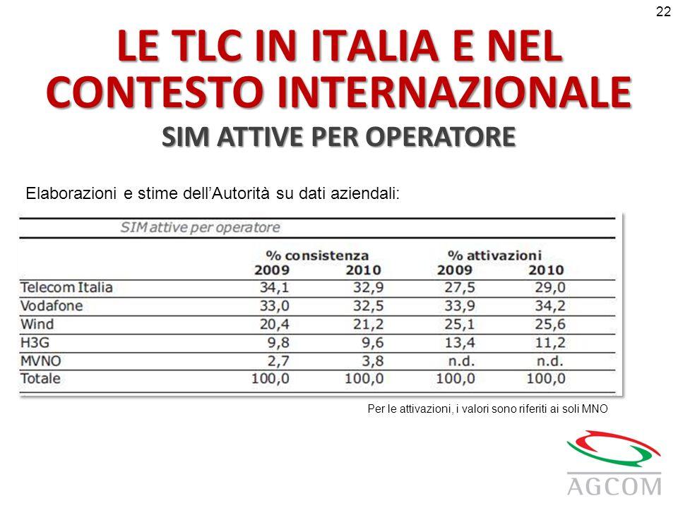 LE TLC IN ITALIA E NEL CONTESTO INTERNAZIONALE SIM ATTIVE PER OPERATORE Elaborazioni e stime dellAutorità su dati aziendali: Per le attivazioni, i valori sono riferiti ai soli MNO 22
