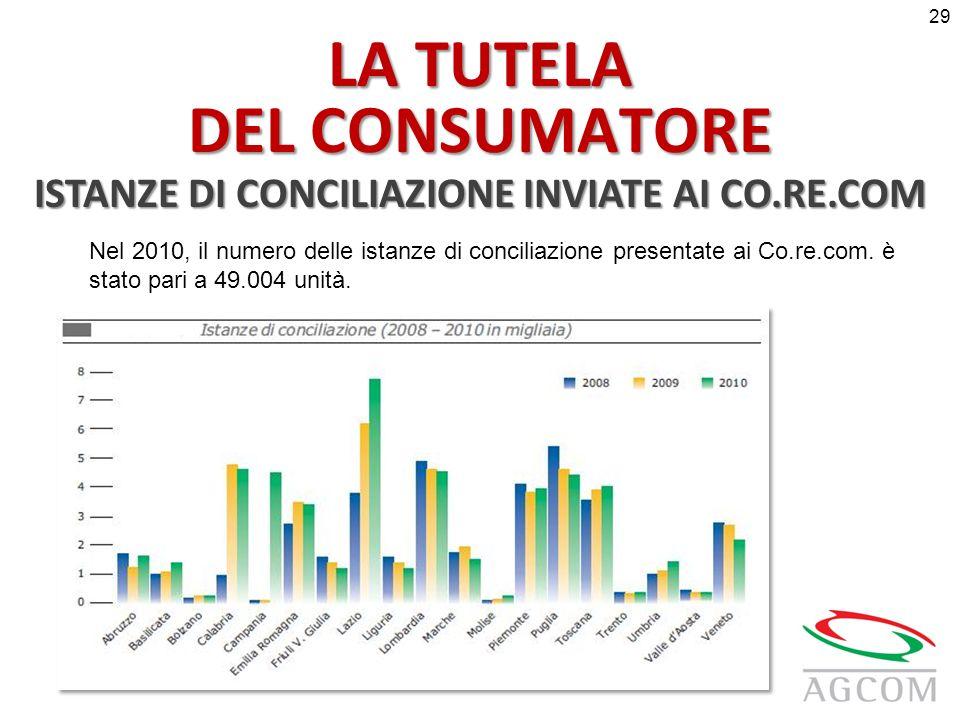 LA TUTELA DEL CONSUMATORE ISTANZE DI CONCILIAZIONE INVIATE AI CO.RE.COM Nel 2010, il numero delle istanze di conciliazione presentate ai Co.re.com.