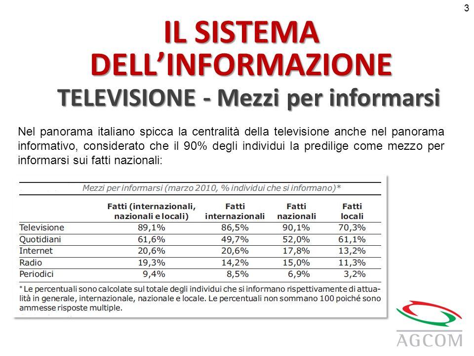 IL SISTEMA DELLINFORMAZIONE TELEVISIONE - Mezzi per informarsi Nel panorama italiano spicca la centralità della televisione anche nel panorama informativo, considerato che il 90% degli individui la predilige come mezzo per informarsi sui fatti nazionali: 3