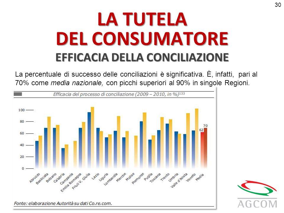 LA TUTELA DEL CONSUMATORE EFFICACIA DELLA CONCILIAZIONE La percentuale di successo delle conciliazioni è significativa.
