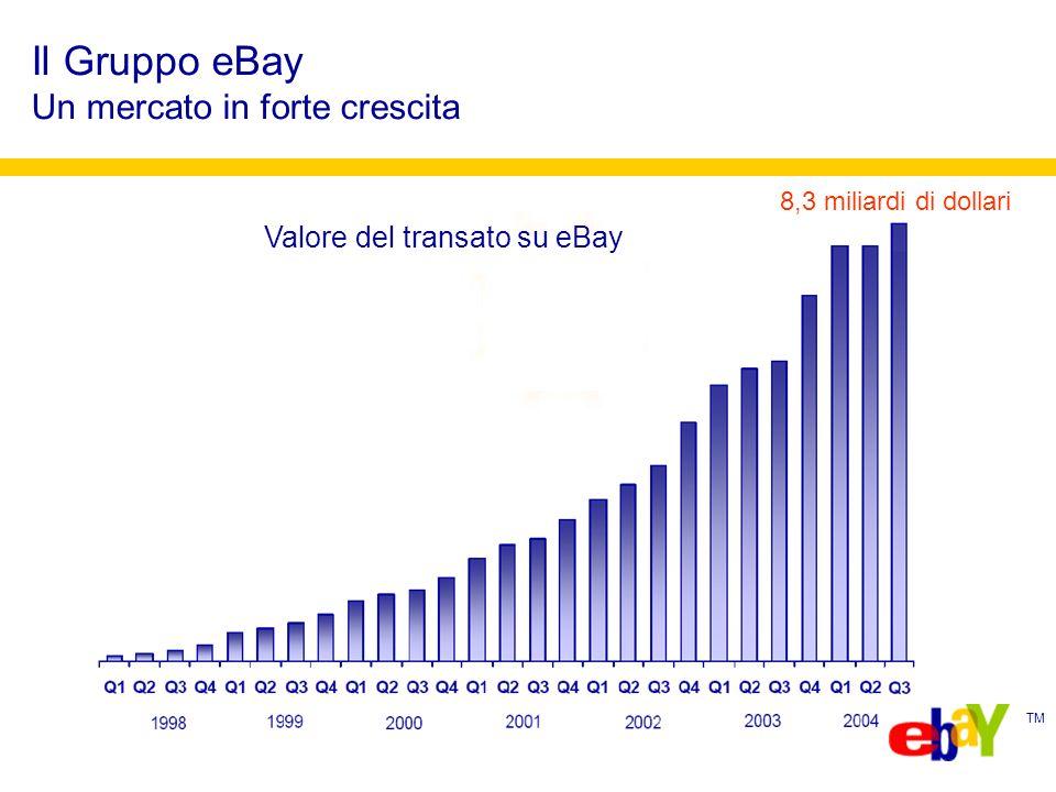 TM eBay e larga banda Efficienza ed efficacia Fonte SiteCatalyst - eBay 2005 Gli utenti che si connettono con la banda larga spendono fino a due volte di più rispetto a quelli che utilizzano connessioni tradizionali I tempi medi di scaricamento delle pagine di eBay sono fino tre volte inferiori nel caso in cui siano usate connessioni in banda larga