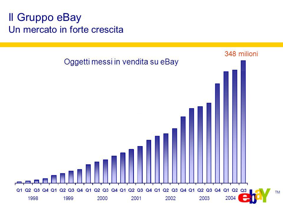 TM Per avere la possibilità di aumentare il numero dei clienti, in Italia e nel mondo, raggiungendo 136.000.000 di persone Per iniziare unattività di ecommerce con risorse limitate -In tempi rapidi (senza dover creare un proprio sito) -Con un investimento economico iniziale praticamente nullo Per massimizzare il prezzo di vendita, grazie al numero di acquirenti che visitano ogni giorno il sito oppure per accelerare la rotazione del proprio magazzino I servizi di eBay per le imprese e i professionisti Perchè vendere su eBay