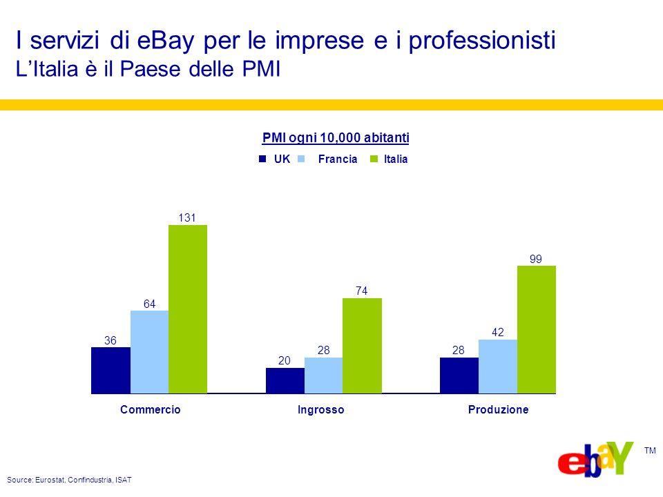 TM Source: Eurostat, Confindustria, ISAT PMI ogni 10,000 abitanti 36 20 28 64 28 42 131 74 99 CommercioIngrossoProduzione UKFranciaItalia I servizi di eBay per le imprese e i professionisti LItalia è il Paese delle PMI