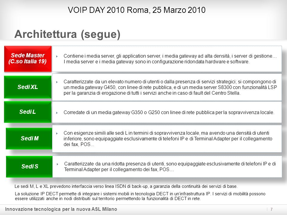 Innovazione tecnologica per la nuova ASL Milano Architettura (segue) VOIP DAY 2010 Roma, 25 Marzo 2010 7 Le sedi M, L e XL prevedono interfaccia verso