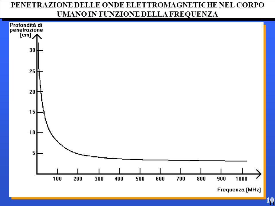 PENETRAZIONE DELLE ONDE ELETTROMAGNETICHE NEL CORPO UMANO IN FUNZIONE DELLA FREQUENZA 10