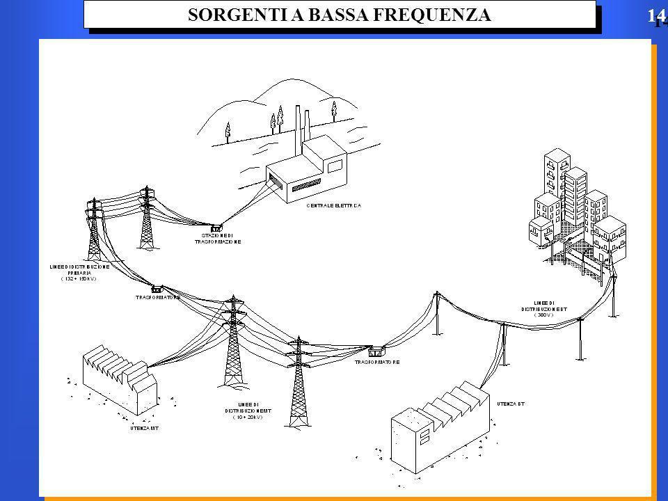 SORGENTI A BASSA FREQUENZA 14