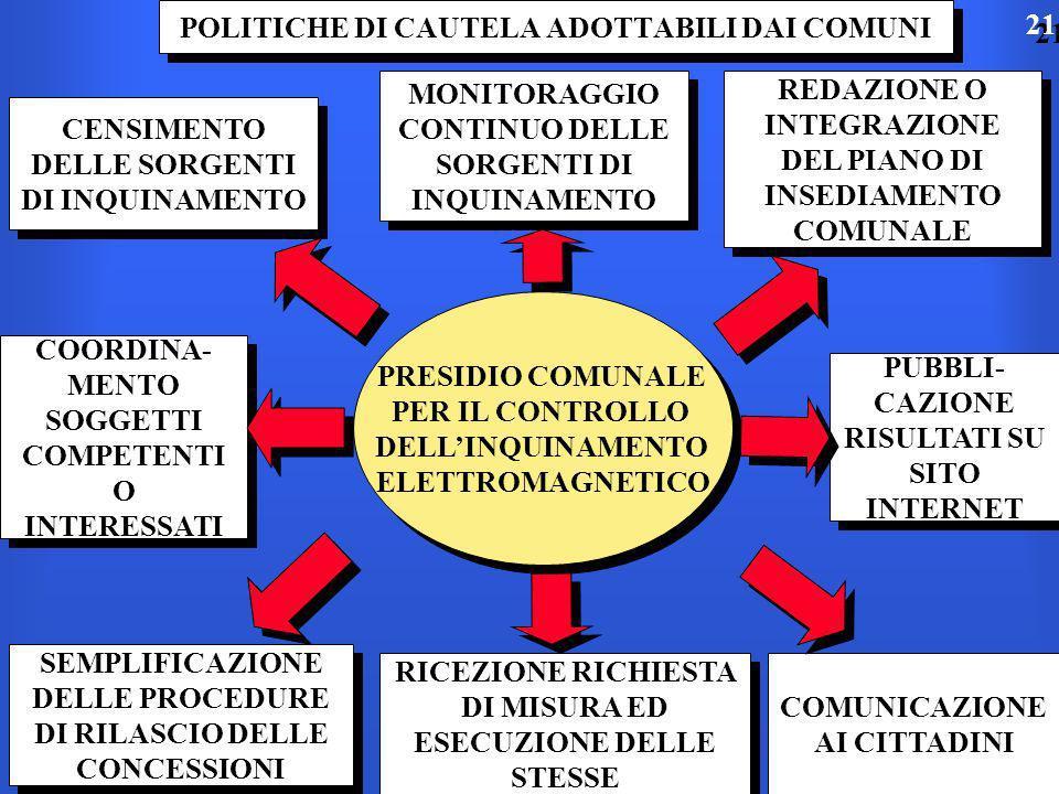 POLITICHE DI CAUTELA ADOTTABILI DAI COMUNI MONITORAGGIO CONTINUO DELLE SORGENTI DI INQUINAMENTO REDAZIONE O INTEGRAZIONE DEL PIANO DI INSEDIAMENTO COMUNALE COORDINA- MENTO SOGGETTI COMPETENTI O INTERESSATI COORDINA- MENTO SOGGETTI COMPETENTI O INTERESSATI COMUNICAZIONE AI CITTADINI PRESIDIO COMUNALE PER IL CONTROLLO DELLINQUINAMENTO ELETTROMAGNETICO PRESIDIO COMUNALE PER IL CONTROLLO DELLINQUINAMENTO ELETTROMAGNETICO CENSIMENTO DELLE SORGENTI DI INQUINAMENTO PUBBLI- CAZIONE RISULTATI SU SITO INTERNET PUBBLI- CAZIONE RISULTATI SU SITO INTERNET SEMPLIFICAZIONE DELLE PROCEDURE DI RILASCIO DELLE CONCESSIONI RICEZIONE RICHIESTA DI MISURA ED ESECUZIONE DELLE STESSE 21