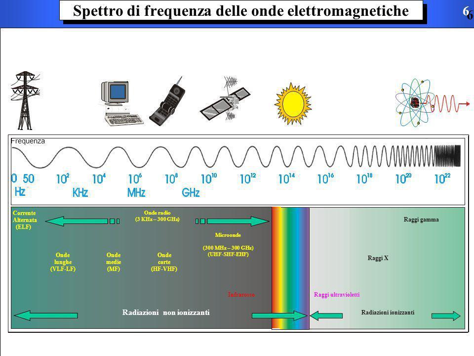 Spettro di frequenza delle onde elettromagnetiche Frequenza Corrente Alternata (ELF) Onde radio (3 KHz – 300 GHz) Radiazioni ionizzanti Radiazioni non ionizzanti Raggi ultravioletti Raggi X Raggi gamma Infrarosso Onde lunghe (VLF-LF) Onde medie (MF) Onde corte (HF-VHF) Microonde (300 MHz – 300 GHz) (UHF-SHF-EHF) 6 6