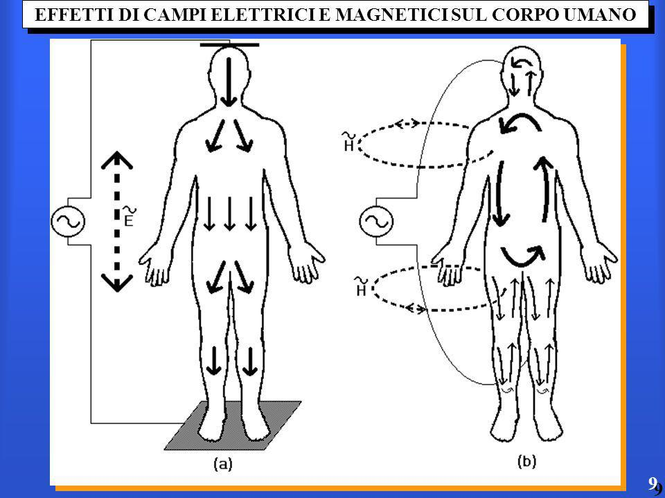 EFFETTI DI CAMPI ELETTRICI E MAGNETICI SUL CORPO UMANO 9 9