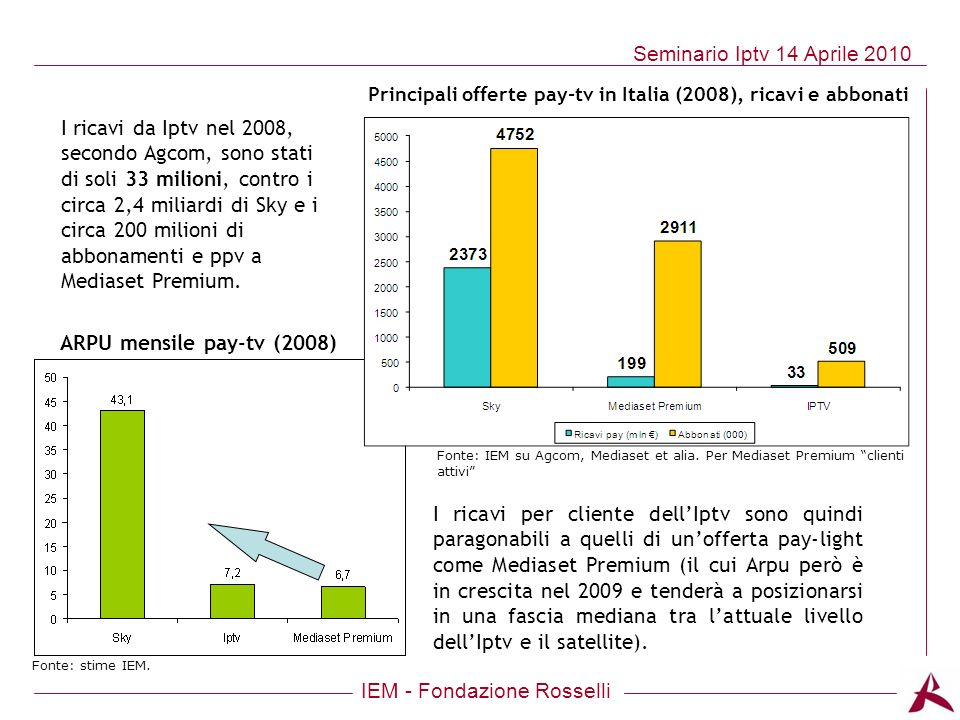 IEM - Fondazione Rosselli Seminario Iptv 14 Aprile 2010 Principali offerte pay-tv in Italia (2008), ricavi e abbonati Fonte: IEM su Agcom, Mediaset et