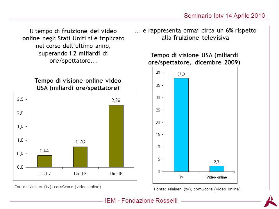IEM - Fondazione Rosselli Seminario Iptv 14 Aprile 2010 Tempo di visione online video USA (miliardi ore/spettatore) Fonte: Nielsen (tv), comScore (vid