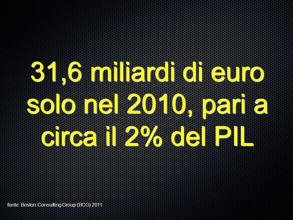 31,6 miliardi di euro solo nel 2010, pari a circa il 2% del PIL fonte: Boston Consulting Group (BCG) 2011