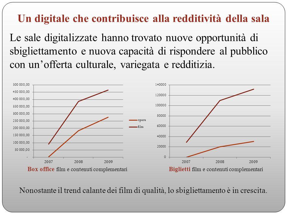 Un digitale che contribuisce alla redditività della sala Le sale digitalizzate hanno trovato nuove opportunità di sbigliettamento e nuova capacità di rispondere al pubblico con unofferta culturale, variegata e redditizia.