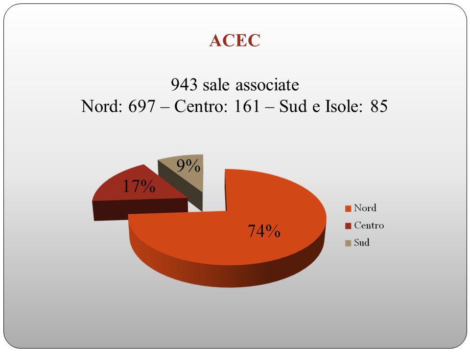 ACEC 943 sale associate Nord: 697 – Centro: 161 – Sud e Isole: 85 9% 17%