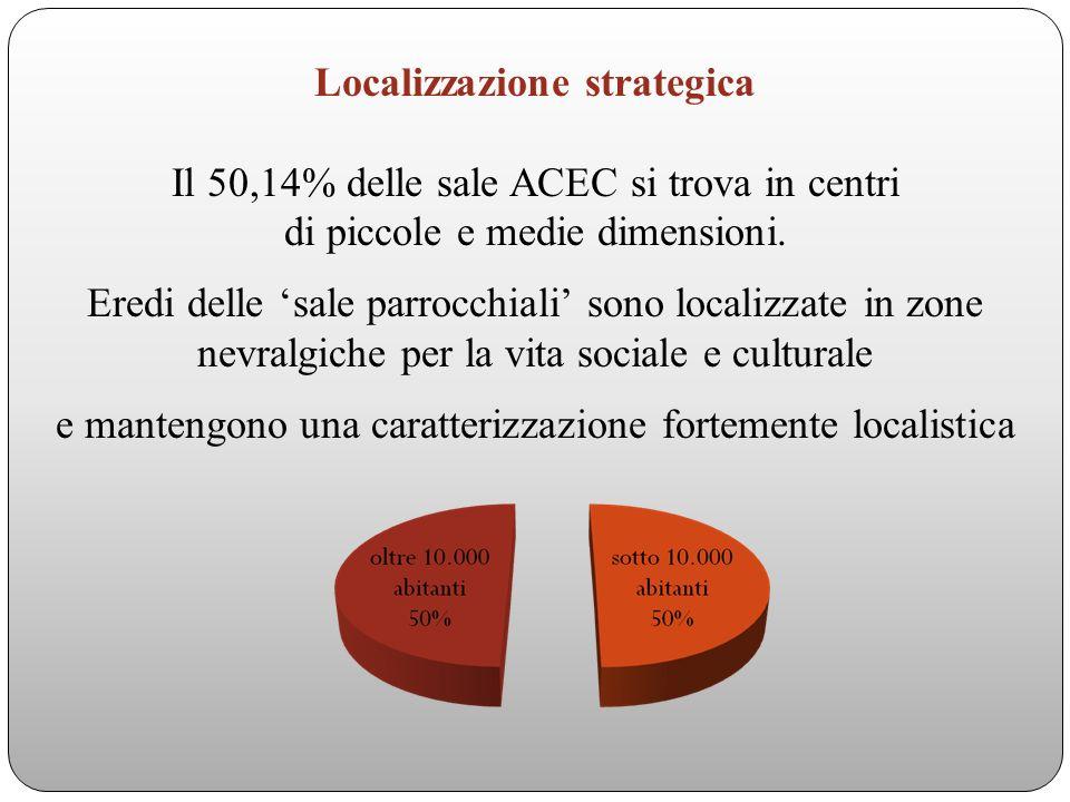 Localizzazione strategica Il 50,14% delle sale ACEC si trova in centri di piccole e medie dimensioni.