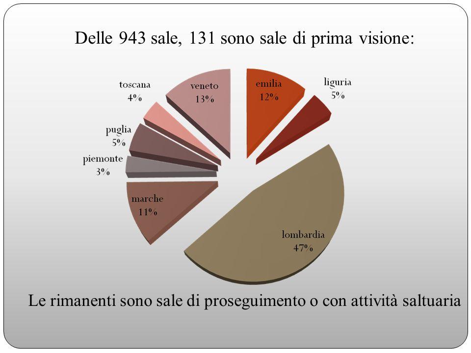 Consumi culturali extradomestici del pubblico delle sale della comunità Percentuali sul totale dei censiti
