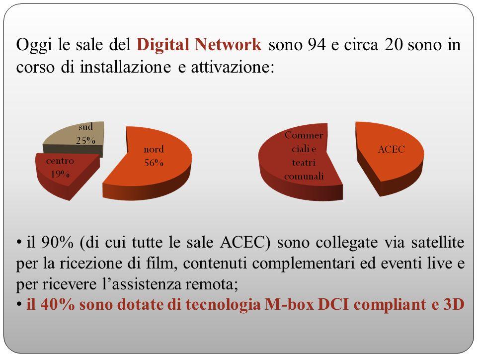 Oggi le sale del Digital Network sono 94 e circa 20 sono in corso di installazione e attivazione: il 90% (di cui tutte le sale ACEC) sono collegate via satellite per la ricezione di film, contenuti complementari ed eventi live e per ricevere lassistenza remota; il 40% sono dotate di tecnologia M-box DCI compliant e 3D