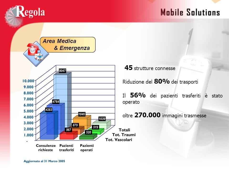 Area Medica & Emergenza 45 strutture connesse Riduzione del 80% dei trasporti Il 56% dei pazienti trasferiti è stato operato oltre 270.000 immagini tr