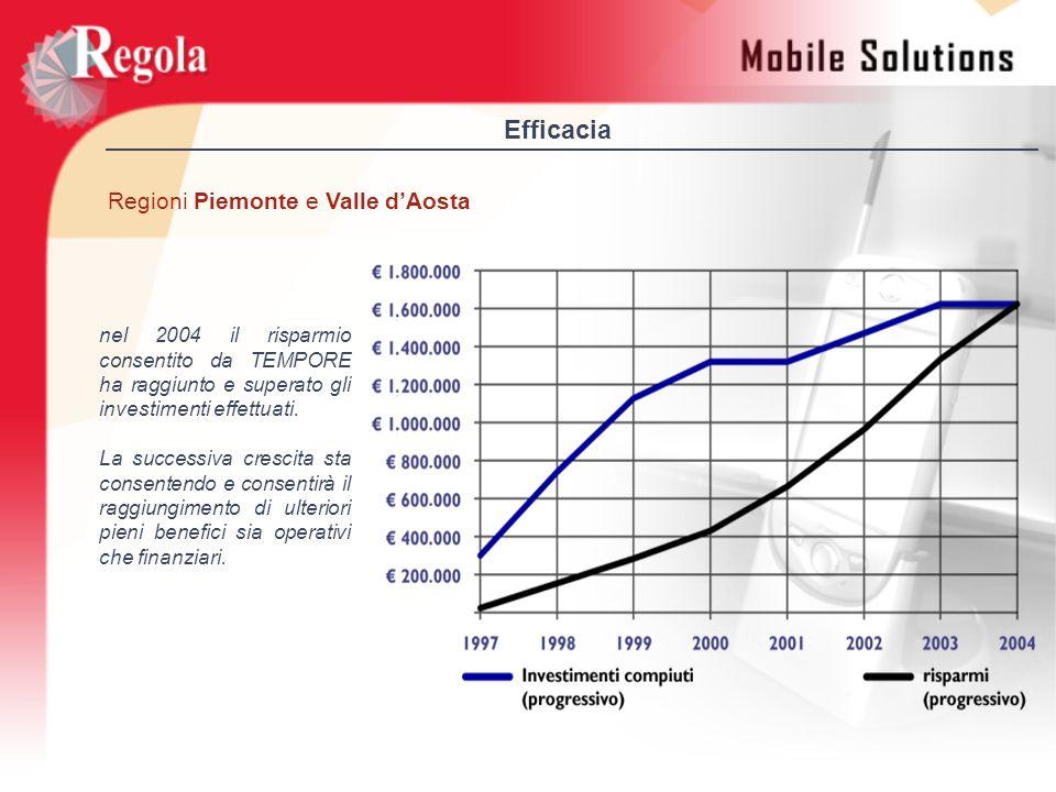 Efficacia nel 2004 il risparmio consentito da TEMPORE ha raggiunto e superato gli investimenti effettuati. La successiva crescita sta consentendo e co