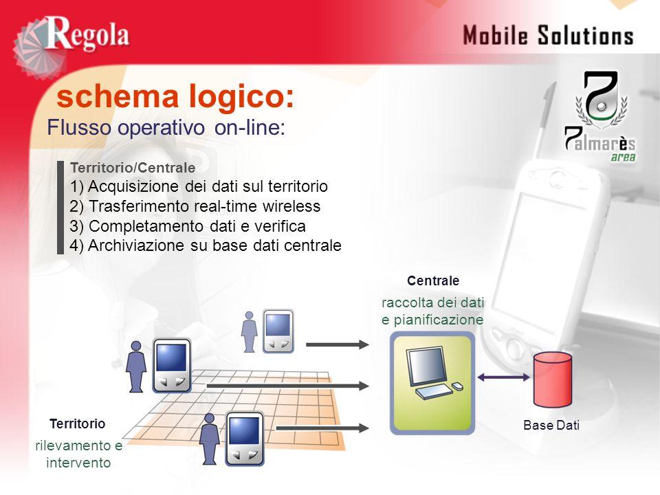 schema logico: Centrale Base Dati raccolta dei dati e pianificazione rilevamento e intervento Territorio Territorio/Centrale 1) Acquisizione dei dati