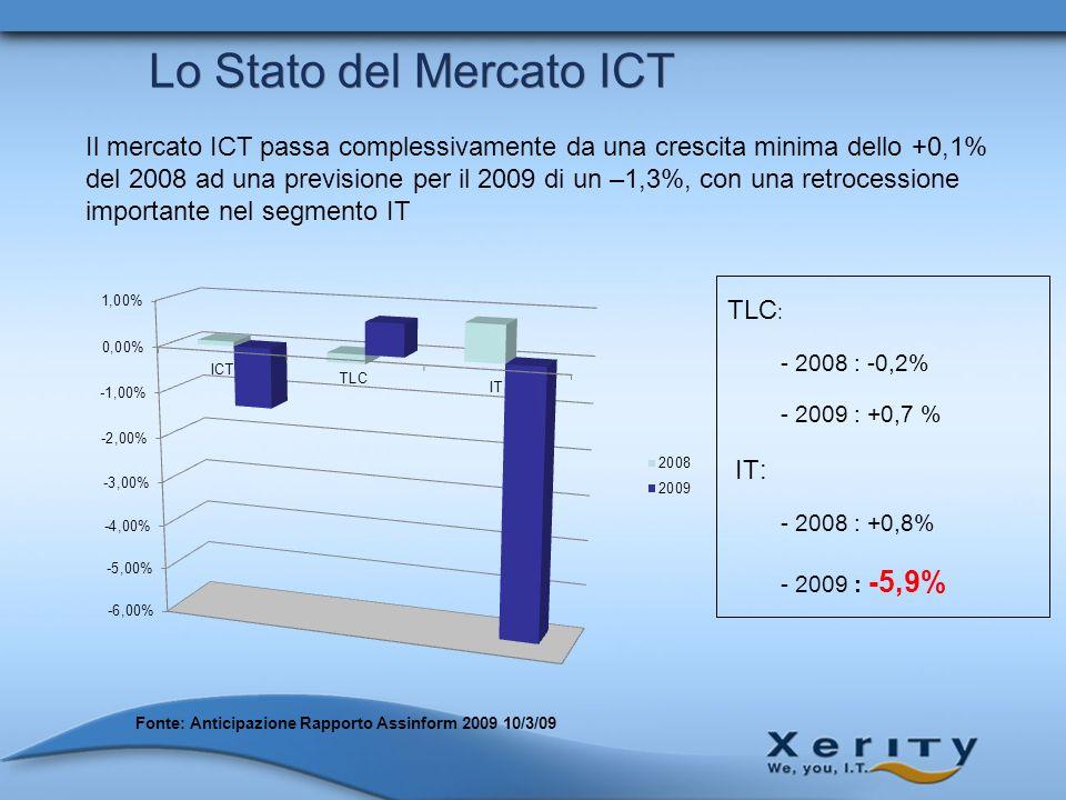 Lo Stato del Mercato ICT TLC : - 2008 : -0,2% - 2009 : +0,7 % IT: - 2008 : +0,8% - 2009 : -5,9% Fonte: Anticipazione Rapporto Assinform 2009 10/3/09 I