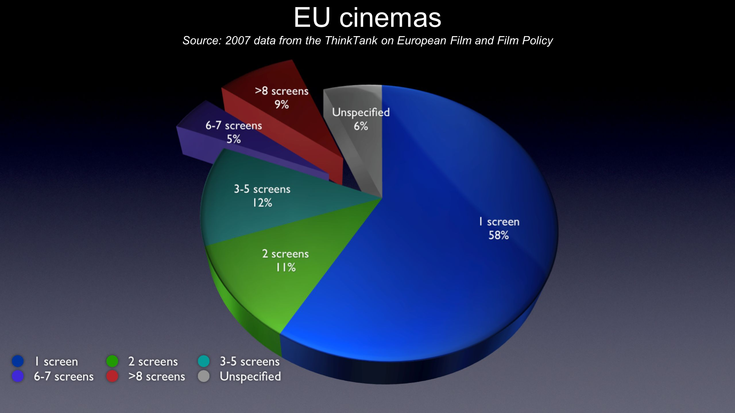 EU cinemas Source: 2007 data from the ThinkTank on European Film and Film Policy