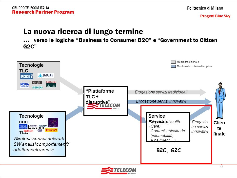 2 Politecnico di Milano Research Partner Program GRUPPO TELECOM ITALIA Net Computing Messaging and Collaboration Application Services DedicatedSharedOn Demand Facilities (es.