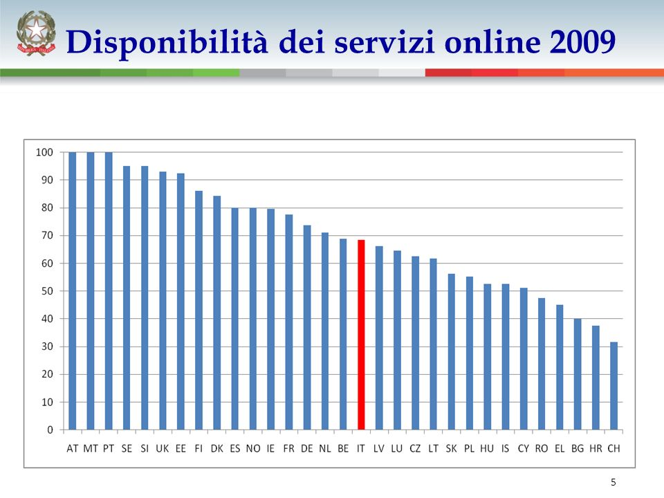5 Disponibilità dei servizi online 2009