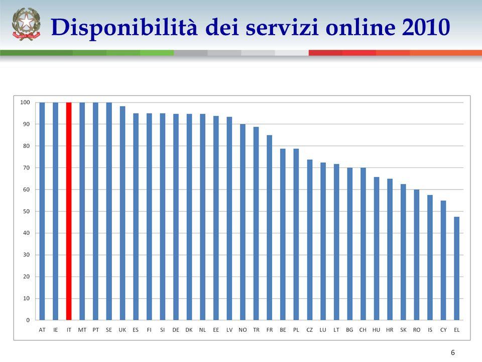 6 Disponibilità dei servizi online 2010
