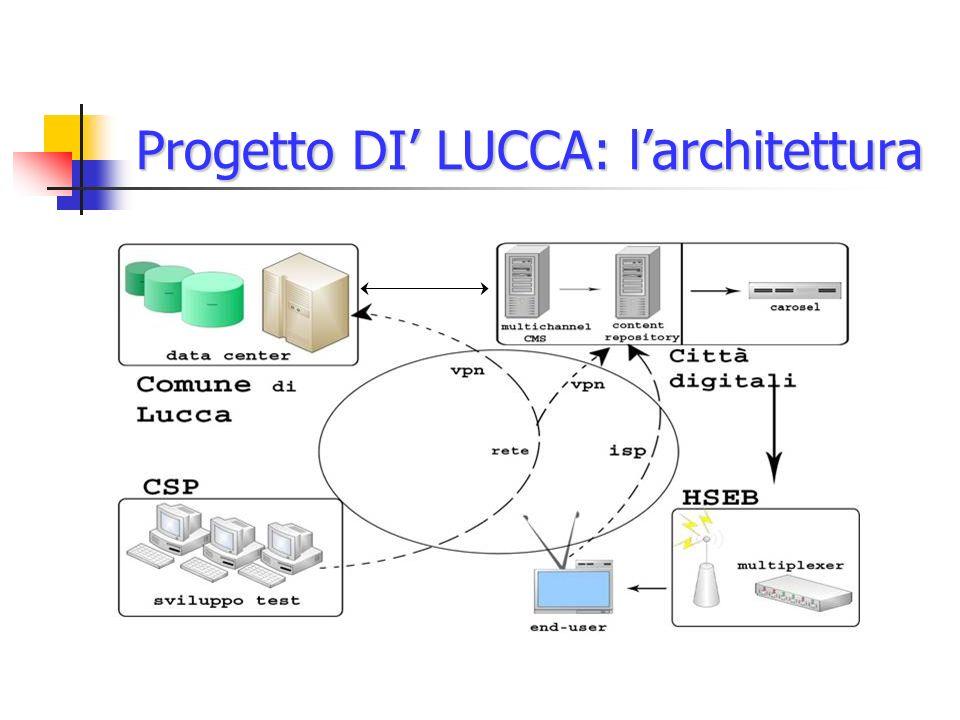 Progetto DI LUCCA: larchitettura