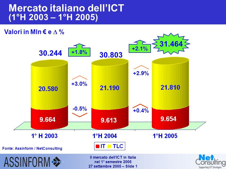 Il mercato dellICT in Italia nel 1° semestre 2005 27 settembre 2005 – Slide 0 Il mercato dellICT in Italia nel 1° semestre 2005 Giancarlo Capitani Amm