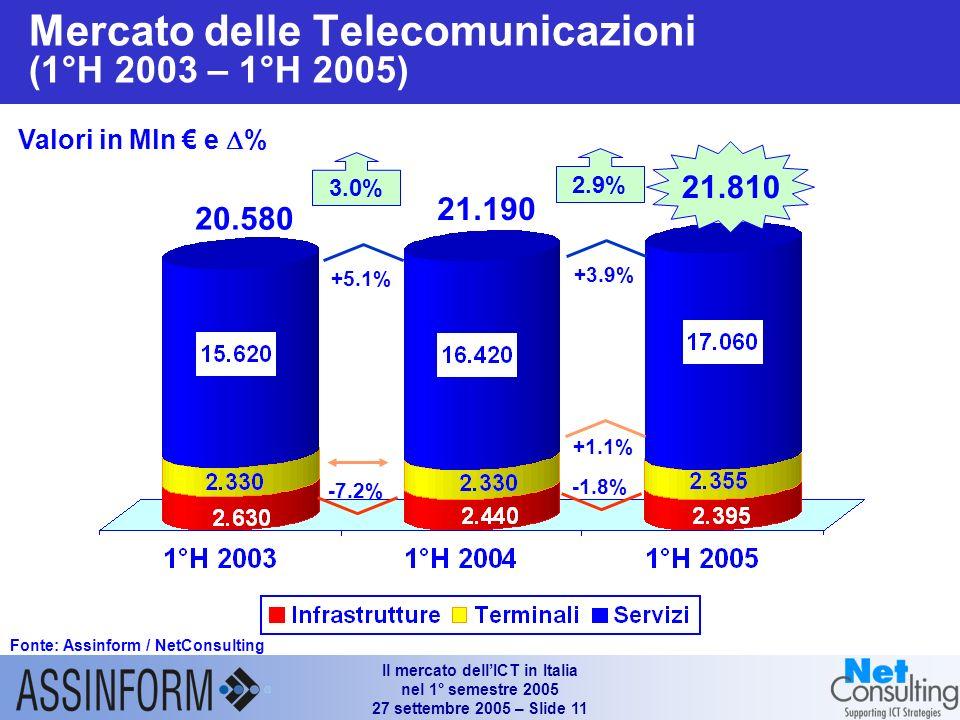 Il mercato dellICT in Italia nel 1° semestre 2005 27 settembre 2005 – Slide 10 Sviluppo e manutenzione Consulenza Outsourcing / FM System Integration