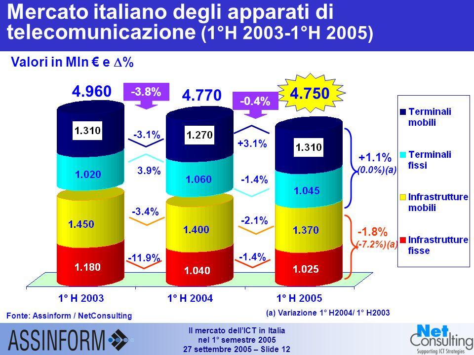 Il mercato dellICT in Italia nel 1° semestre 2005 27 settembre 2005 – Slide 11 Mercato delle Telecomunicazioni (1°H 2003 – 1°H 2005) Fonte: Assinform