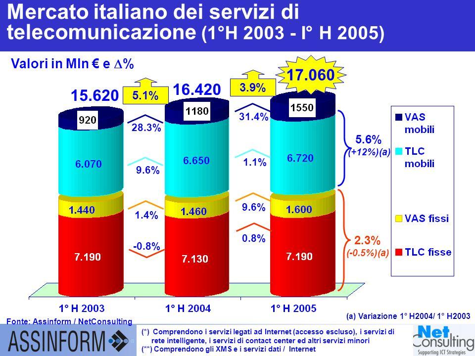 Il mercato dellICT in Italia nel 1° semestre 2005 27 settembre 2005 – Slide 12 Mercato italiano degli apparati di telecomunicazione (1°H 2003-1°H 2005